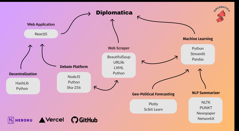 https://cloud-juk7sdjwr-hack-club-bot.vercel.app/0techstack.png